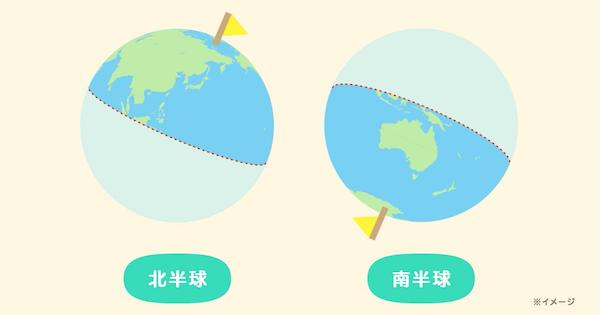 北半球と南半球の違い解説