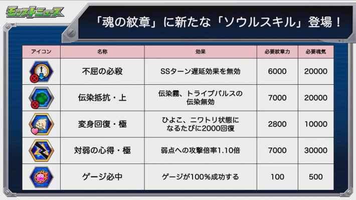 Ver.16.0で新ソウルスキル登場!