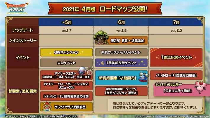 4月版ロードマップ