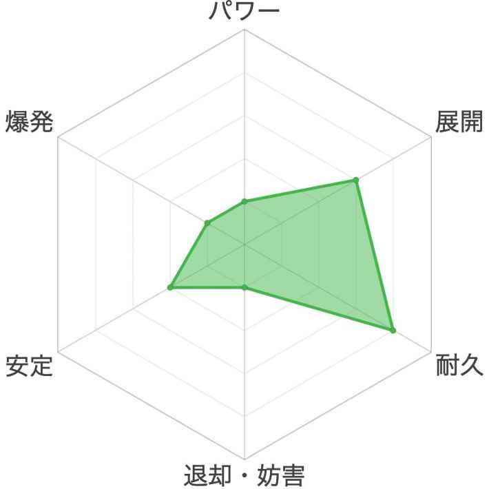 シラユキのスコアチャート