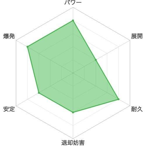 アモンЯのスコアチャート