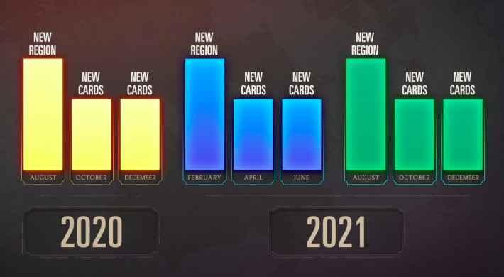 新カード・新地域の実装予定の表