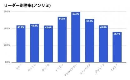 アンリミテッドリーダー別勝率グラフ