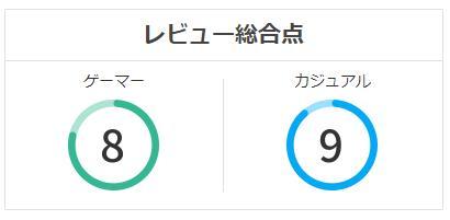桃太郎電鉄 ~昭和 平成 令和も定番!~のレビュースコア