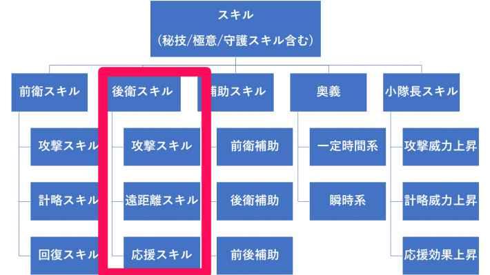後衛スキルの階層図