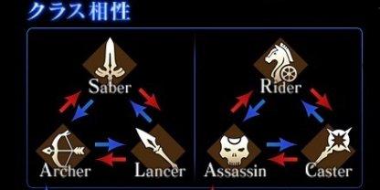 三騎士と四騎士のクラス相性