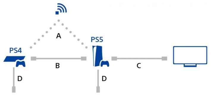 ネットワーク接続でのデータ移行